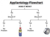 Appliantology Flowchart